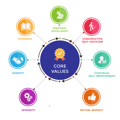 siliconcomputech-core-values-about-us